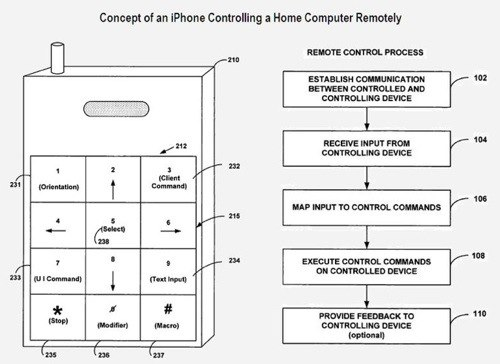 brevet-controle-mac-distance