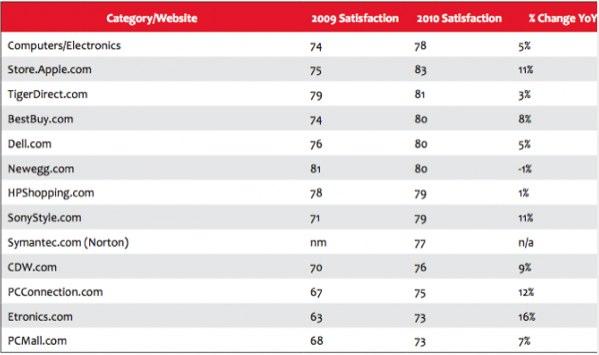Extrêmement Apple no. 4 de la satisfaction client en ligne | MacGeneration LW25