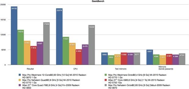 geekbench-mac-pro-12-Core