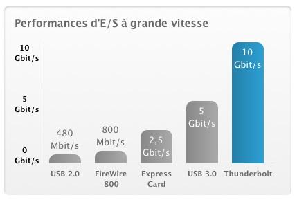 Apple%20-%20Thunderbolt%C2%A0%3A%20La%20nouvelle%20g%C3%A9n%C3%A9ration%20de%20technologie%20d%27E%2FS%20%C3%A0%20grande%20vitesse.