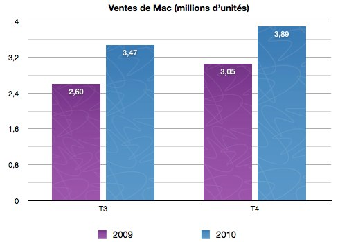 Re%CC%81sultats%20Apple.numbers
