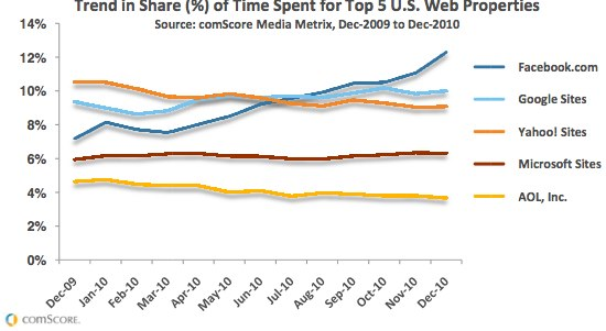 comScore%202010%20US%20Digital%20Year%20in%20Review.pdf%20%28page%208%20sur%2031%29