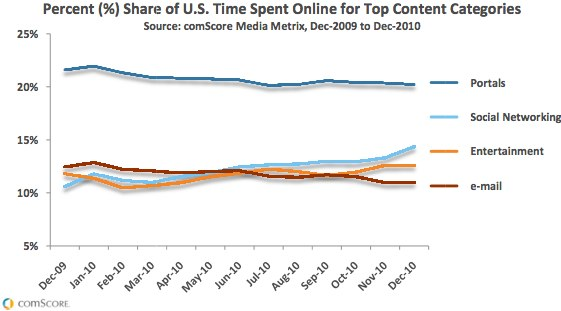 comScore%202010%20US%20Digital%20Year%20in%20Review.pdf%20%28page%209%20sur%2031%29