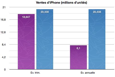 Ventes iPhone