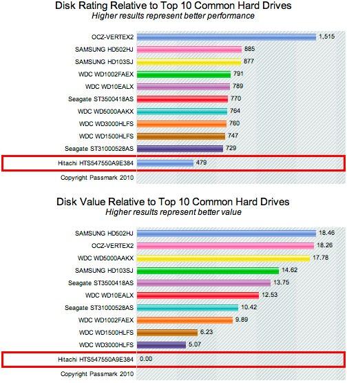 PassMark%20-%20Hitachi%20HTS547550A9E384%20-%20Price%20performance%20comparison