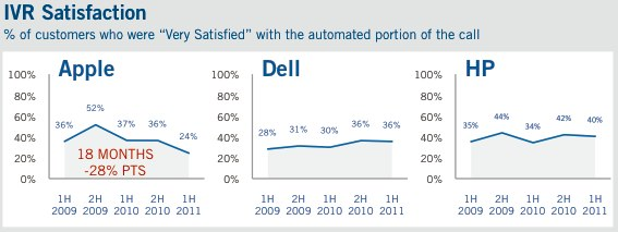 http%3A%2F%2Fwww.vocalabs.com%2Fsites%2Fdefault%2Ffiles%2FNCSS-Tech-Support-1H-2011.pdf