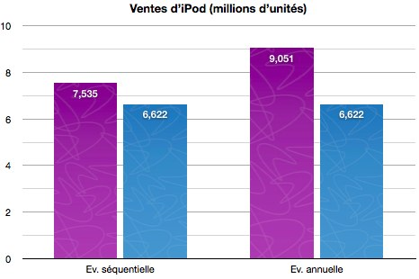Resultats-Apple-Q3-2011.numbers